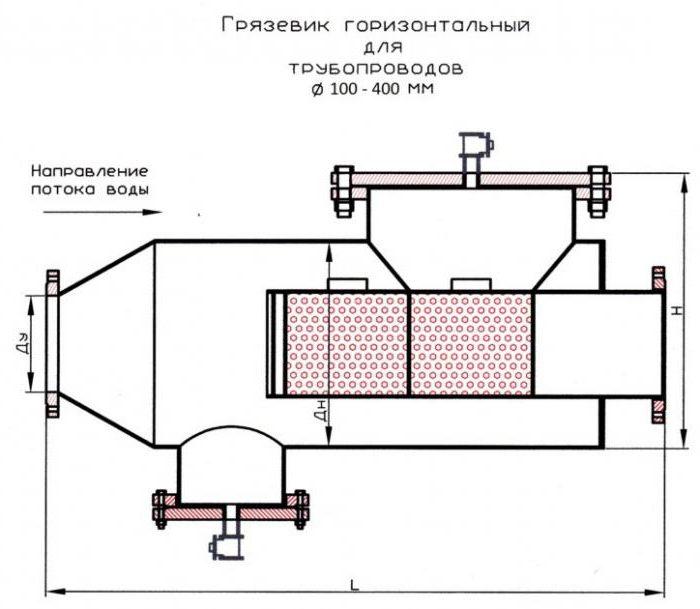 фильтра для очистки воды отопления