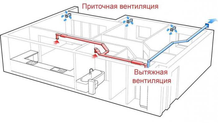 СНиП Отопление вентиляция и кондиционирование
