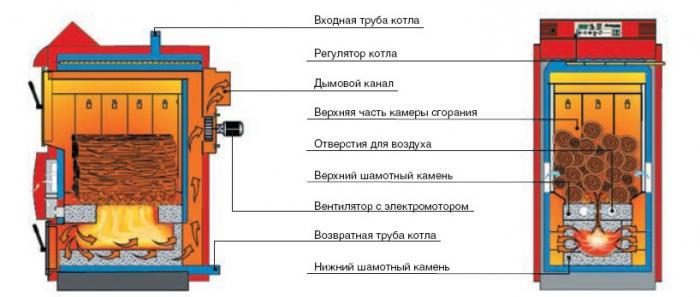 схема пиролизного котла отопления