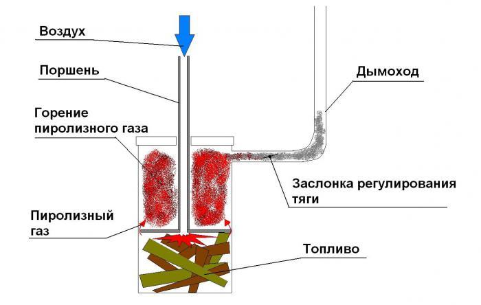 пиролизного котла схема
