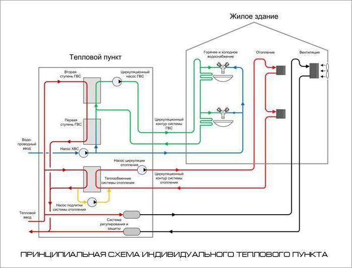 инструкция по эксплуатации насосного оборудования итп - фото 11