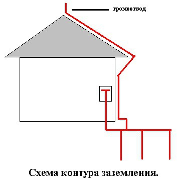 Электрическая проводка в частном доме своими руками