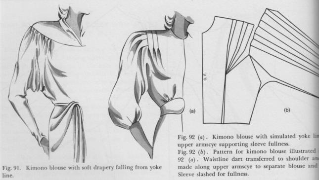 построение выкройки блузки с коротким цельнокроеным рукавом