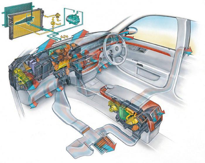Чем промыть систему кондиционирования автомобиля