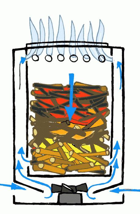 Das Funktionsprinzip der Pyrolyse Kessel