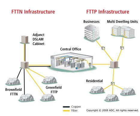 FTTx оборудование