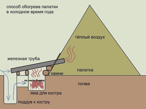 Как обогреть палатку в походе
