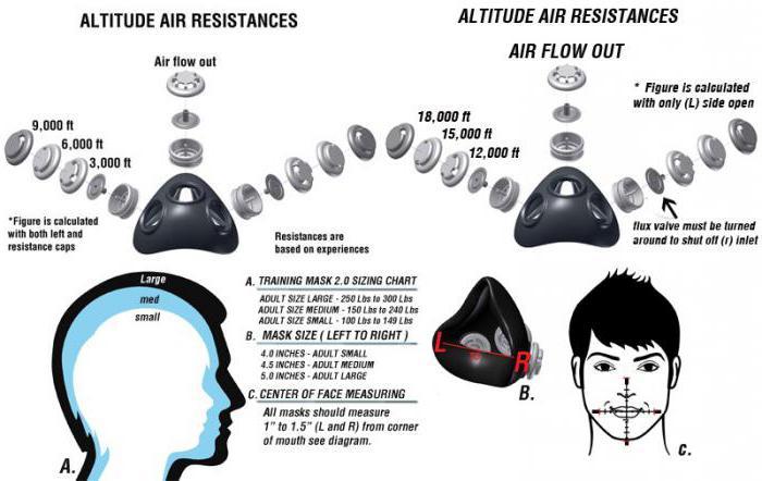 маска для тренировок ограничитель дыхания