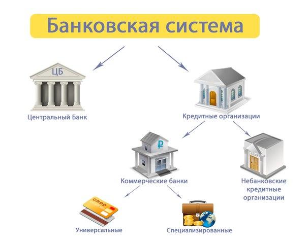 Какие операции выполняют кредитные депозитные компании?