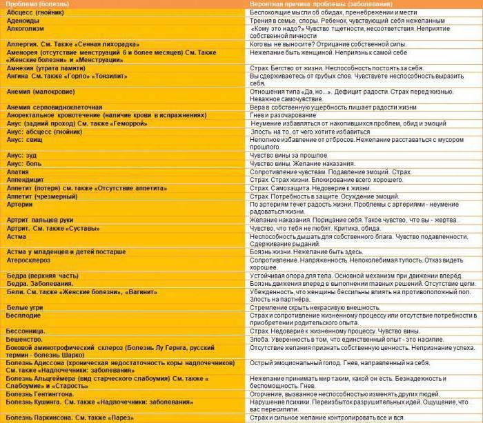 таблица психосоматики заболеваний