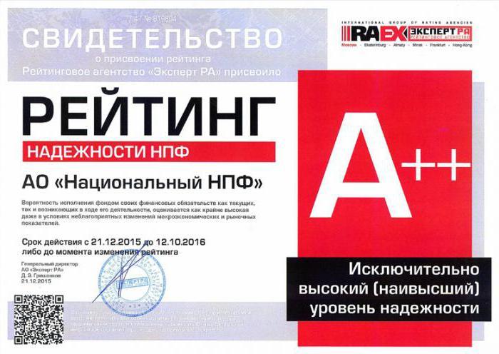 национальное рейтинговое агентство нпф
