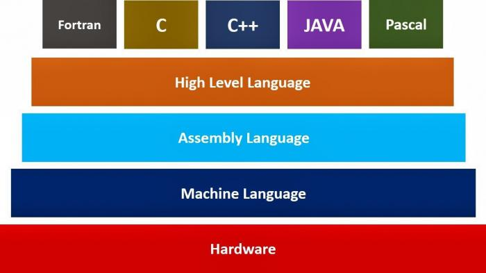 список языков программирования