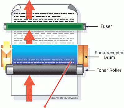 принцип печати лазерного принтера кратко