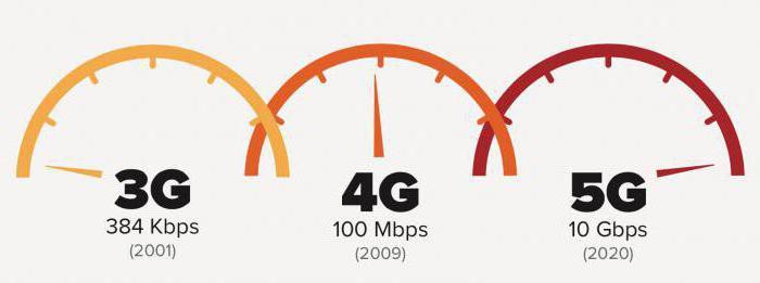 усилитель интернет-сигнала для дачи
