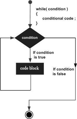 циклы в java