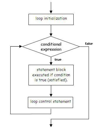 for java цикл