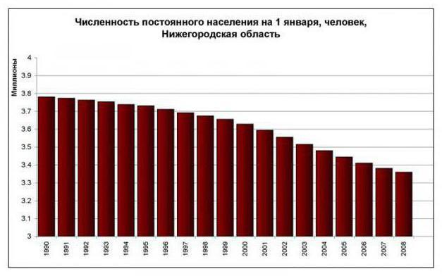 численность населения нижегородской области