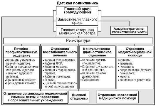 структура и функции детской поликлиники