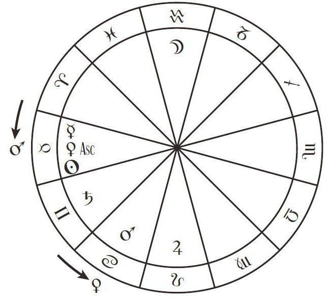 Прогрессии и транзиты в астрологии