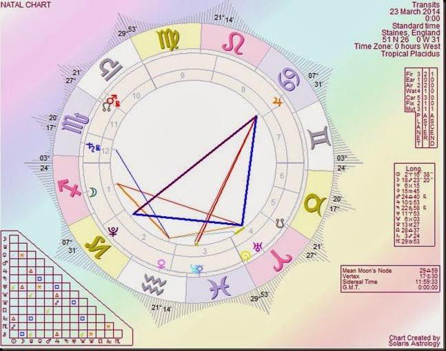 Транзиты планет в астрологии