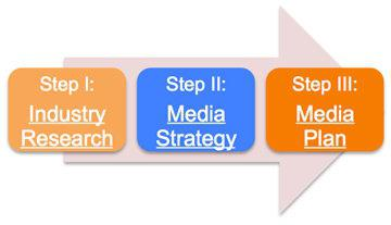 основы медиапланирования