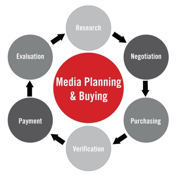 медиапланирование примеры
