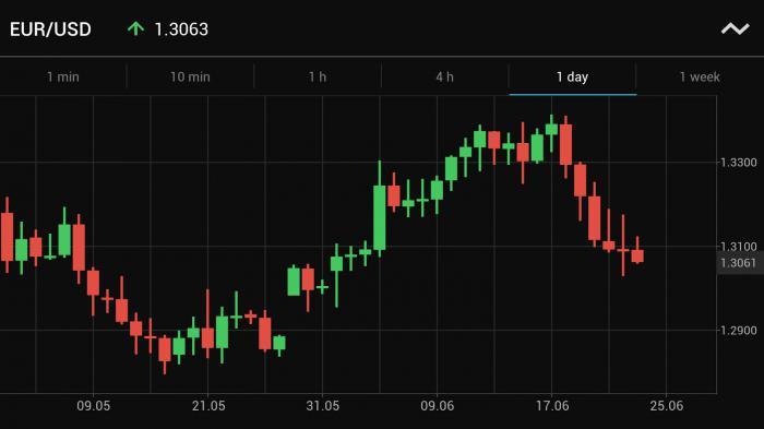 Trading212 обучение