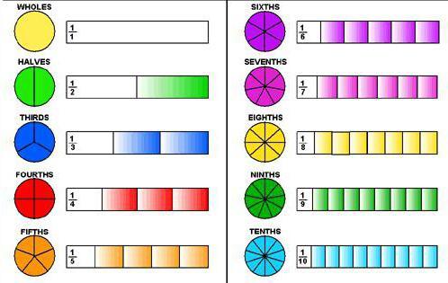 как переводить десятичную дробь в обыкновенную