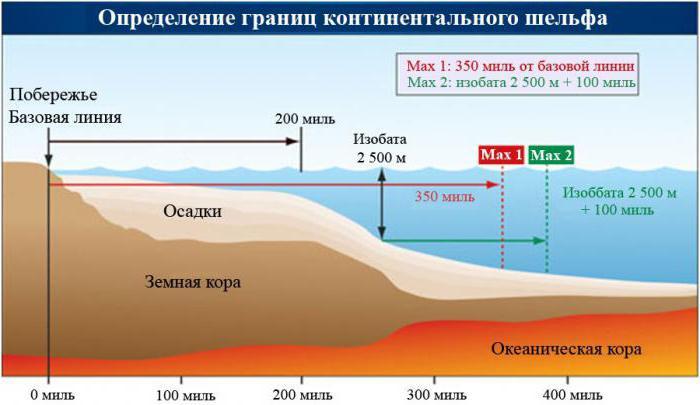 территориальные воды россии