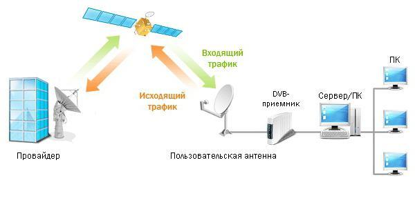 Как в домашних условиях сделать спутниковую тарелку своими руками