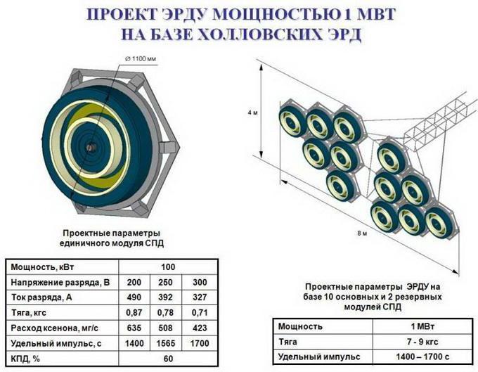 ядерные двигатели для космических аппаратов