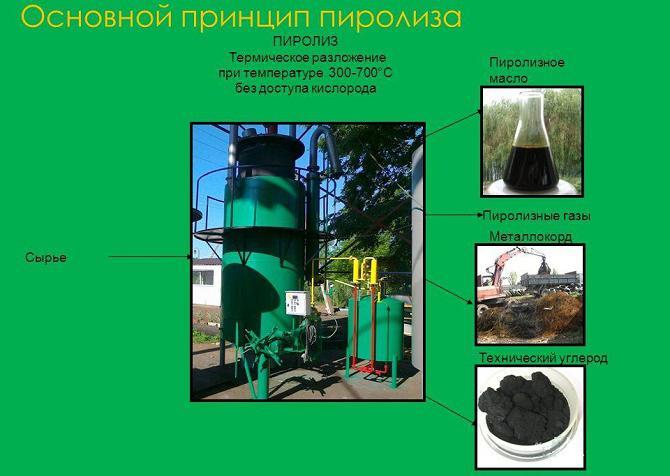 производство технического углерода