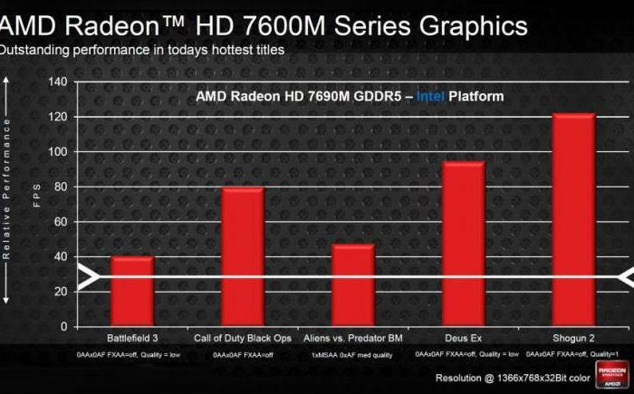 Download Driver Amd Radeon Hd 7500m 7600m Series