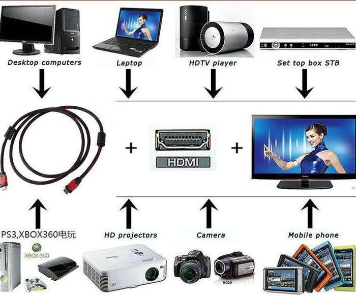 HDMI от компьютера к телевизору