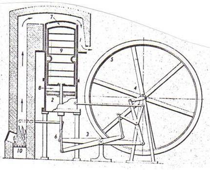 двигатель внешнего сгорания