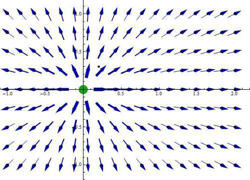 движущиеся заряды и принцип Галилея