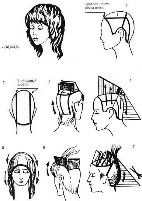 схемы женских стрижек