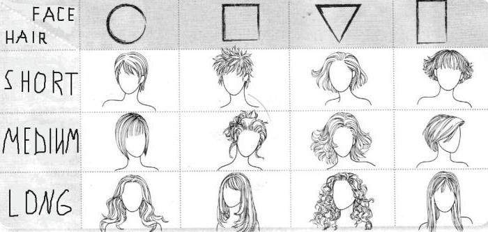 стрижка волос схема