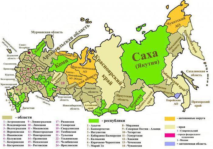 положение россии