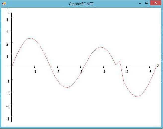 графика в паскале abc