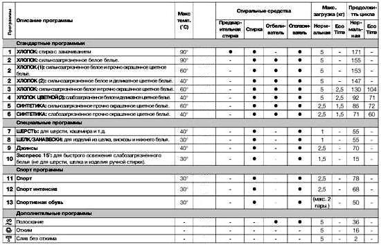 Стиральная машина Indesit IWSB 5085: обзор, технические характеристики, отзывы