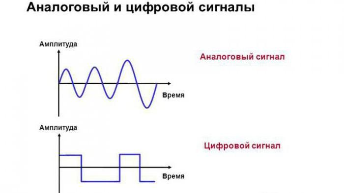 Как сделать цифровой сигнал от аналогово 489