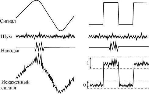 Какие виды сигналов существуют в информационных процессах