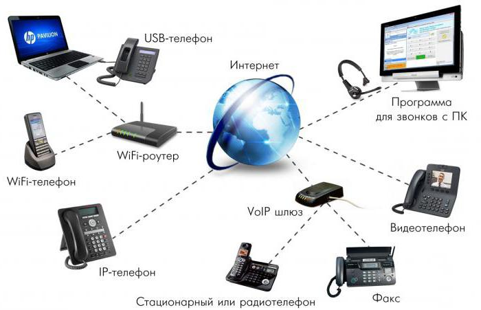 системы ip телефонии