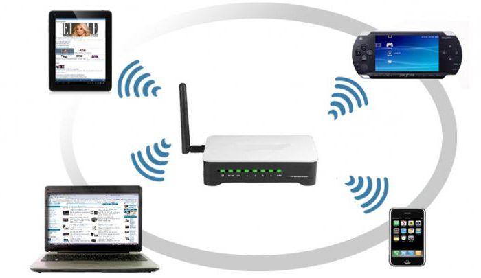 хороший роутер wifi для дома