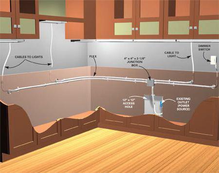 план-схема проведения светодиодной подсветки