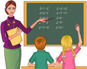Средняя зарплата учителя начальных классов в Москве и регионах России
