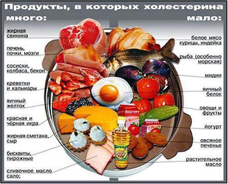 Какие фрукты нужны чтобы снизить холестерин