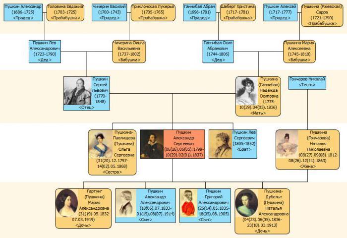 Семья Пушкина: от протцов до потомков