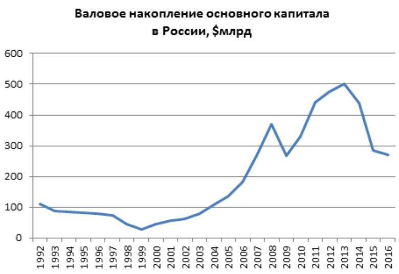 Статистика Валового Накопления в РФ